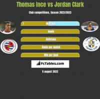 Thomas Ince vs Jordan Clark h2h player stats