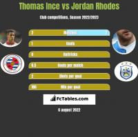 Thomas Ince vs Jordan Rhodes h2h player stats