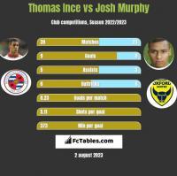 Thomas Ince vs Josh Murphy h2h player stats