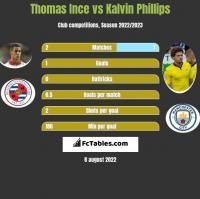 Thomas Ince vs Kalvin Phillips h2h player stats