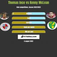 Thomas Ince vs Kenny McLean h2h player stats