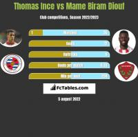Thomas Ince vs Mame Biram Diouf h2h player stats