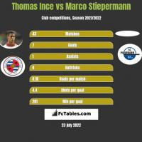 Thomas Ince vs Marco Stiepermann h2h player stats