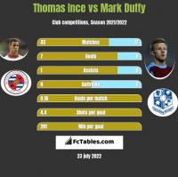 Thomas Ince vs Mark Duffy h2h player stats