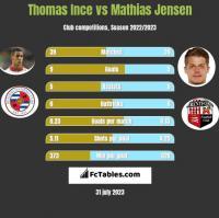 Thomas Ince vs Mathias Jensen h2h player stats