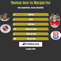 Thomas Ince vs Morgan Fox h2h player stats