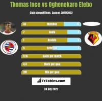 Thomas Ince vs Oghenekaro Etebo h2h player stats