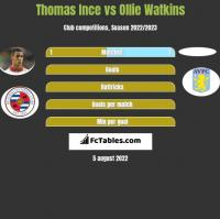 Thomas Ince vs Ollie Watkins h2h player stats