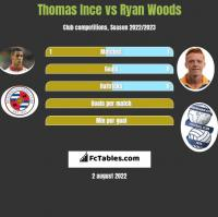 Thomas Ince vs Ryan Woods h2h player stats