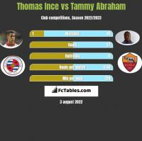 Thomas Ince vs Tammy Abraham h2h player stats