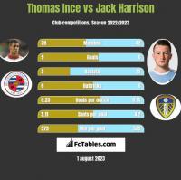 Thomas Ince vs Jack Harrison h2h player stats