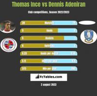 Thomas Ince vs Dennis Adeniran h2h player stats