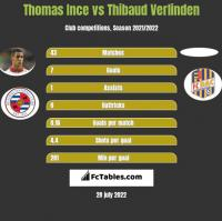 Thomas Ince vs Thibaud Verlinden h2h player stats