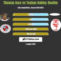 Thomas Ince vs Tashan Oakley-Boothe h2h player stats