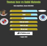 Thomas Ince vs Rabbi Matondo h2h player stats