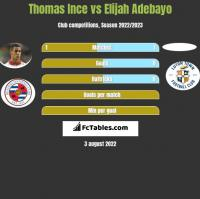 Thomas Ince vs Elijah Adebayo h2h player stats