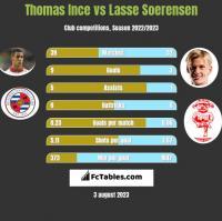 Thomas Ince vs Lasse Soerensen h2h player stats