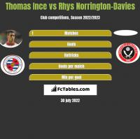 Thomas Ince vs Rhys Norrington-Davies h2h player stats