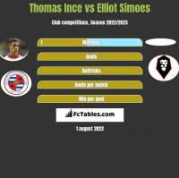 Thomas Ince vs Elliot Simoes h2h player stats