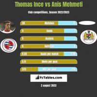 Thomas Ince vs Anis Mehmeti h2h player stats