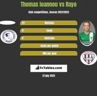 Thomas Ioannou vs Rayo h2h player stats
