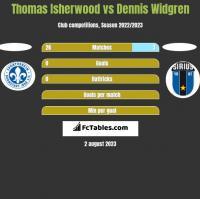 Thomas Isherwood vs Dennis Widgren h2h player stats