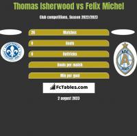 Thomas Isherwood vs Felix Michel h2h player stats