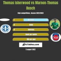 Thomas Isherwood vs Marnon-Thomas Busch h2h player stats