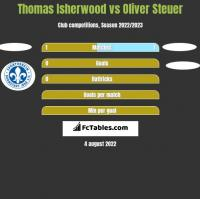 Thomas Isherwood vs Oliver Steuer h2h player stats