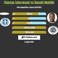 Thomas Isherwood vs Ronald Mukiibi h2h player stats
