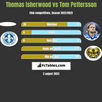 Thomas Isherwood vs Tom Pettersson h2h player stats