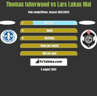 Thomas Isherwood vs Lars Lukas Mai h2h player stats