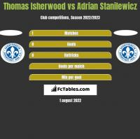 Thomas Isherwood vs Adrian Stanilewicz h2h player stats