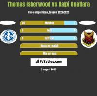 Thomas Isherwood vs Kalpi Ouattara h2h player stats