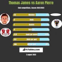 Thomas James vs Aaron Pierre h2h player stats