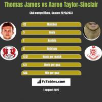Thomas James vs Aaron Taylor-Sinclair h2h player stats