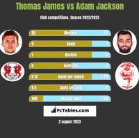 Thomas James vs Adam Jackson h2h player stats