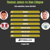 Thomas James vs Alan Lithgow h2h player stats