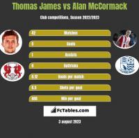 Thomas James vs Alan McCormack h2h player stats