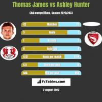 Thomas James vs Ashley Hunter h2h player stats