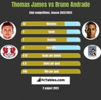 Thomas James vs Bruno Andrade h2h player stats
