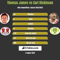 Thomas James vs Carl Dickinson h2h player stats