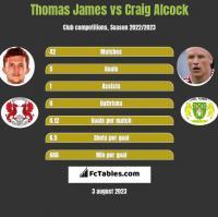 Thomas James vs Craig Alcock h2h player stats