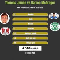 Thomas James vs Darren McGregor h2h player stats