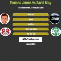 Thomas James vs David Gray h2h player stats