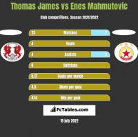 Thomas James vs Enes Mahmutovic h2h player stats