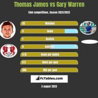 Thomas James vs Gary Warren h2h player stats