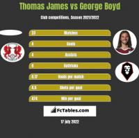 Thomas James vs George Boyd h2h player stats