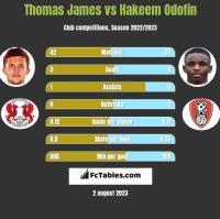 Thomas James vs Hakeem Odofin h2h player stats