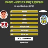 Thomas James vs Harry Kyprianou h2h player stats